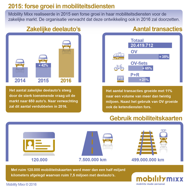 Infographic Mobility Mixx
