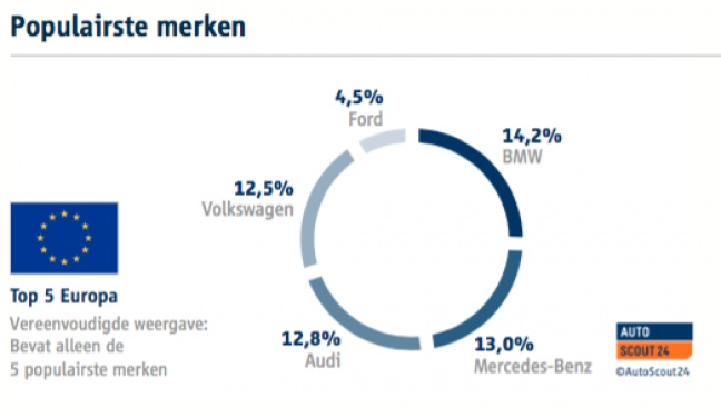 Duitse Occasions Meest Geliefd In Europa Autoplus