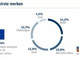 Duitse occasions meest geliefd in Europa