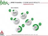 Verkoop Mitsubishi Motors Europe +16% in CY2018