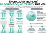 ŠKODA-fabriek in Vrchlabí eind dit jaar CO2-neutraal