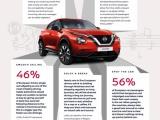 Nissan JUKE – het geheime wapen voor harmonieuze reizen