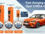 Elektrische Opel Corsa-e is snel en eenvoudig op te laden