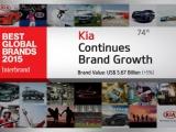 Kia voor 4e jaar op rij bij 100 meest waardevolle merken ter wereld
