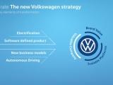 Volkswagen versnelt transformatie naar software-gedreven mobiliteitsaanbieder